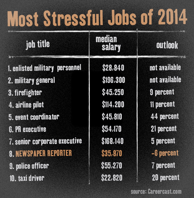 CareerCast Most Stressful Jobs of 2014